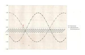 Рис.1 График биоритмов Р.С. Абрамова (16.05.1959 – 18.09.2006)
