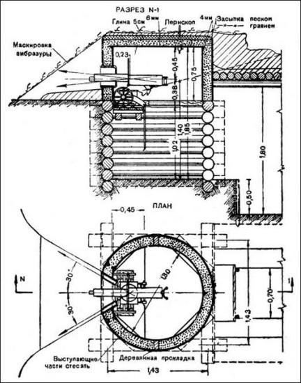 Схема оборудования пулемётного гнезда с противоосколочным колпаком ЖБОТ